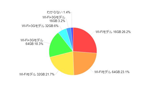 図3:所有しているiPadのモデル