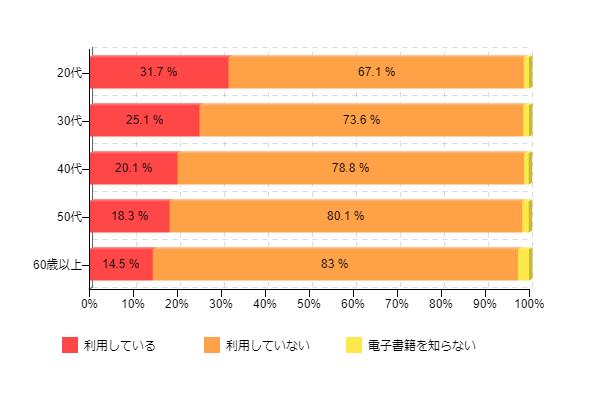 図1-2:電子書籍の利用率(年代別)