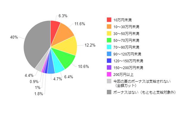 図1-1-1:2013年夏のボーナス推定支給額(全体)