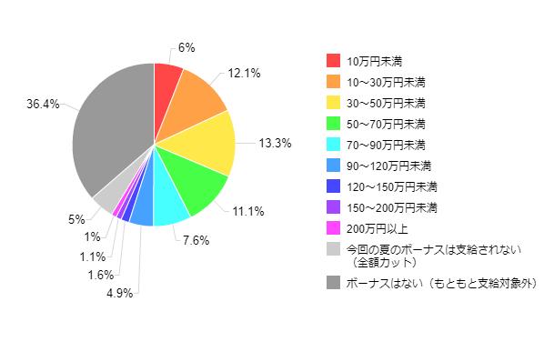 図1-1-2:2012年夏のボーナス推定支給額(全体)