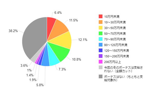 図1-1-1:2013年冬のボーナス推定支給額(全体)