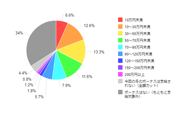 図1-1-2:2012年冬のボーナス推定支給額(全体)