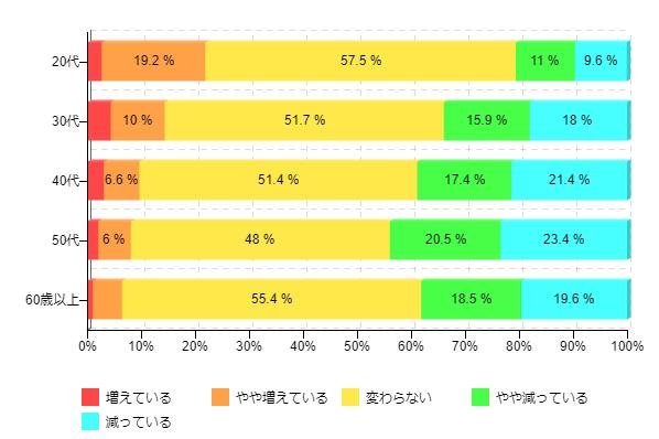 図3-2:ボーナス支給額のうち、自由に使えるお金の増減(世代別)