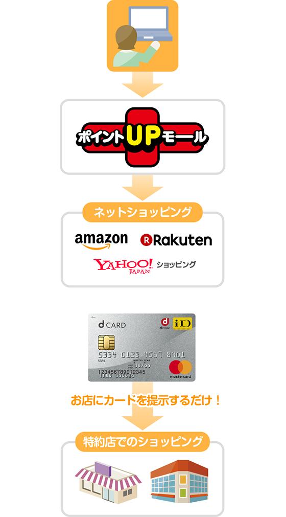ゴールド アラモ d カード