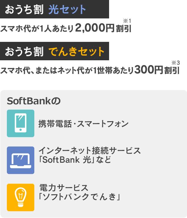 ソフトバンク でんき 料金 確認