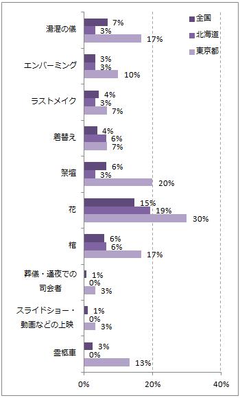 北海道の葬儀のこだわりポイントグラフ