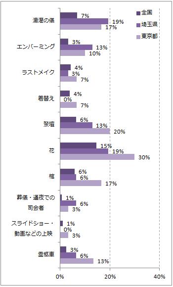 埼玉の葬儀のこだわりポイントグラフ