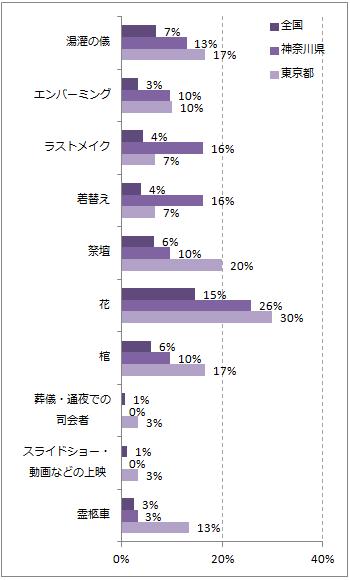 神奈川の葬儀のこだわりポイントグラフ