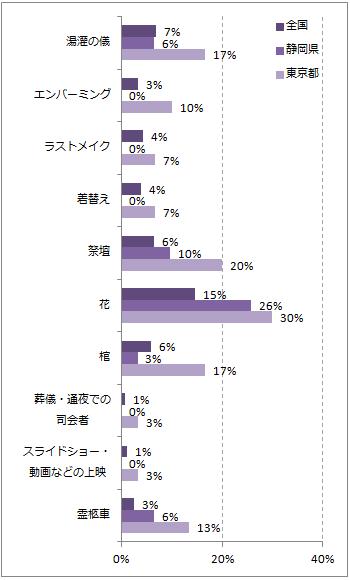 静岡の葬儀のこだわりポイントグラフ