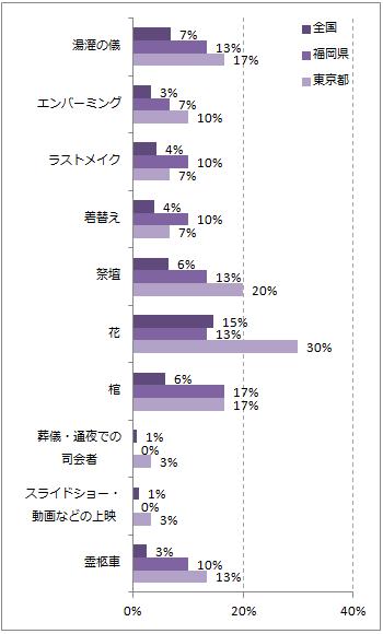 福岡の葬儀のこだわりポイントグラフ