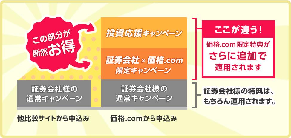 図:IPOで口座開設するなら、価格.comからの申込みが断然お得!