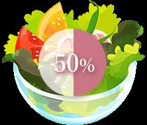 食事で取れる葉酸の吸収率は50%