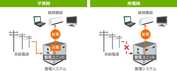 平常時は電気を貯めておき、貯めた電気は停電時などに使うことができます