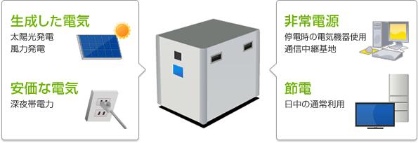 蓄電池の効果的な使い方