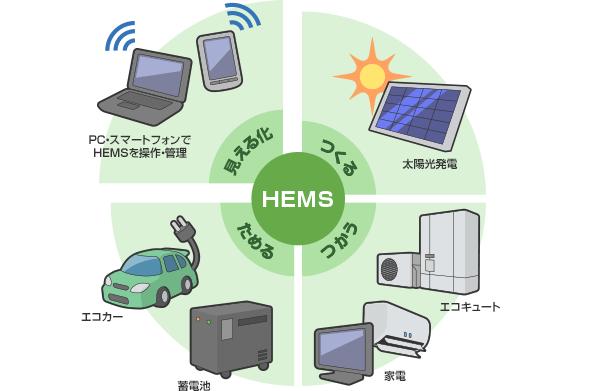 各エネルギーの使用量をチェックした上で見える化や自動制御を行うHEMS