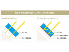 高いパフォーマンスを実現するQセルズの低照度特性