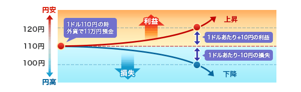 外貨預金のメリットとリスク