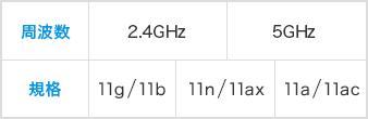 Wi-Fi規格と対応周波数の表