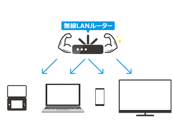 接続可能台数が多いルーターならたくさんの端末を繋げられる