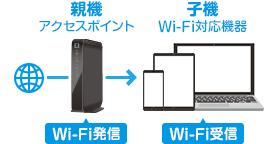 親機(アクセスポイント)がWi-Fi発信、子機(Wi-Fi対応機器)がWi-Fi受信。